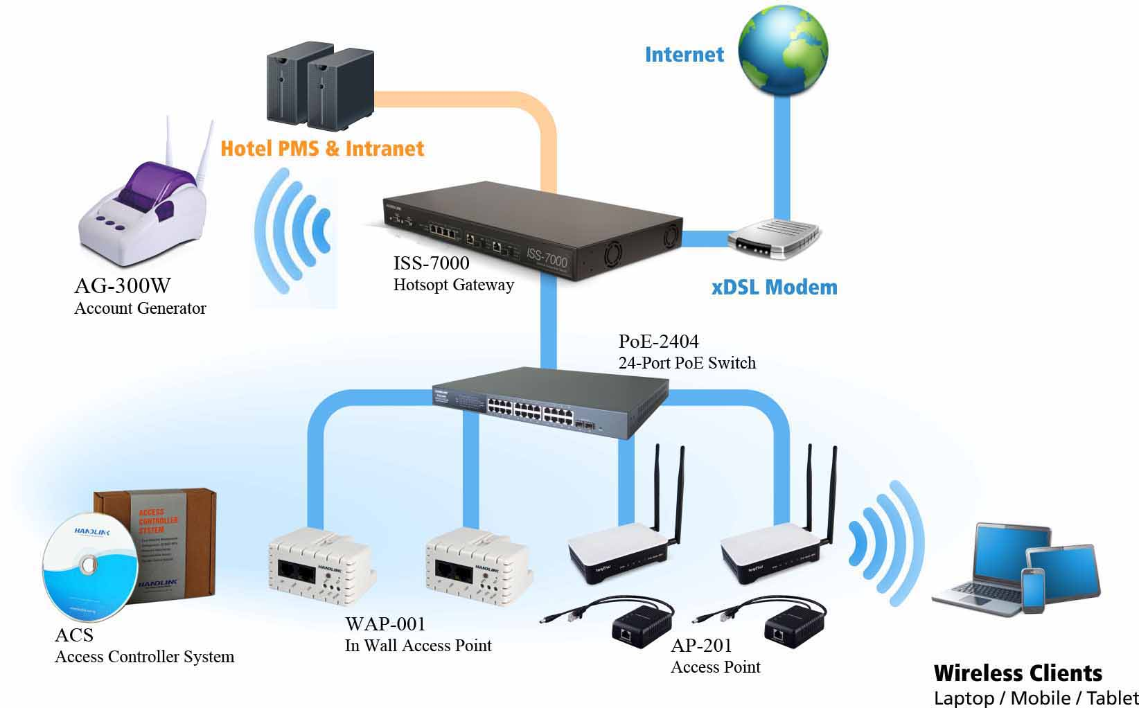 Handlink Total Solution For Hotel Wifi